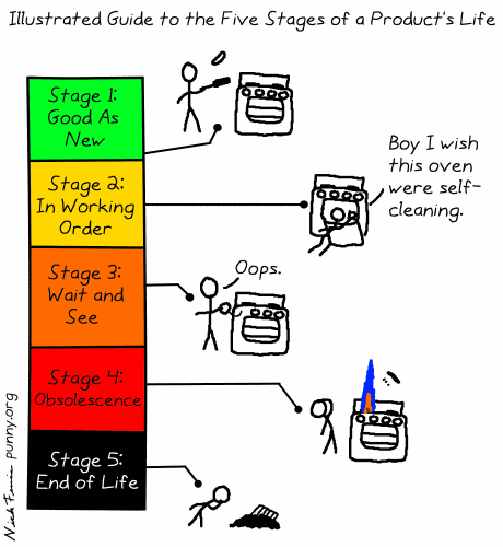 comic 22 - product life stages